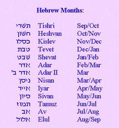 Hebrew Months
