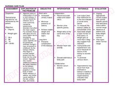 Nursing Diagnosis Format  Nursing School    Nursing