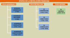 etapas revolucion francesa Historia Universal, History, Montevideo, Google, Socialism, World History, World History, French History, Late Modern Period