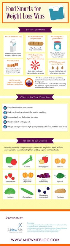 Did you know that the body processes the nutrients in full-fat milk better than in skim milk? Discover the truth behind some other common food myths by checking out this Redondo Beachweight loss infographic.