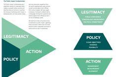 Policy design. Design for Impact. Vaikuttavuus ja palvelumuotoilu. Muotoilemmeko yhteiskunnan tulevaisuutta, hallitusohjelmaa, valtioneuvostoa?  Raportti.