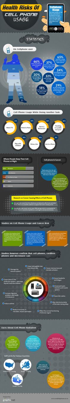 This infographic depicts the facts and figures of cell phone usage, and the dangers associated with it. It also reveals how radiation from phones can