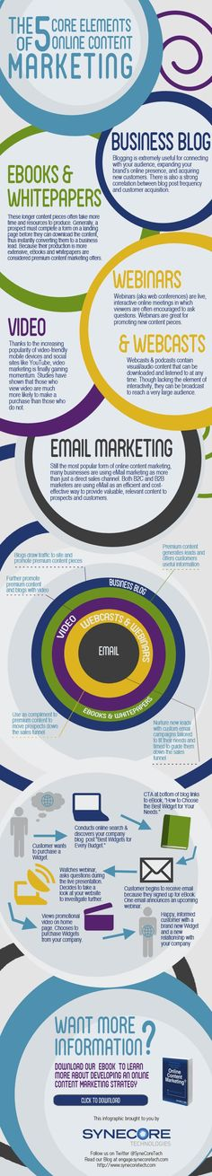 The 5 Core Elements of Online Content Marketing #marketing #infographic