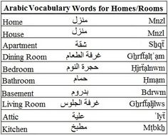 Arabic Vocabulary Words for Homes and Rooms - Learn Arabic