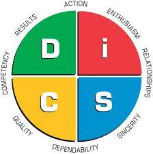 Image result for disc test