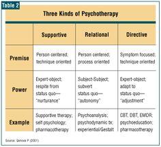 evidence psychotherapy - Pesquisa Google