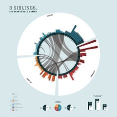 Infographic: 3 Siblings, 110 Basketball Games by Stephanie Schlim, via Behance