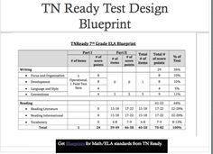 There are 2 types of editing task questions for the ela tn ready tn ready blueprints are available on the tennessee doe website this it the blueprint for the grade ela test malvernweather Choice Image
