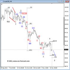 Elliott Wave Outlook On S&P Futures, GOLD and OIL - Stock Trading Community - News, Penny Stocks, Forex, Day Traders