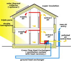 Passive house scheme - ventilation system with heat recovery