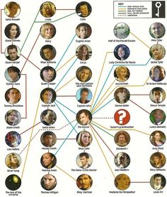 Doctor Who/Torchwood relationship cheat sheet - very helpful. Favorite Characters pictured here: The Doctor, Captain Jack, the real Captain Jack, Ianto, Donna, etc. Chart is comprehensive, but is missing Donna's virtual-reality husband from SitL/FotD.