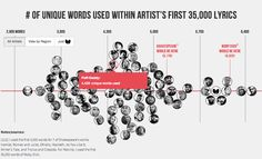 Rappers' vocabularies compared