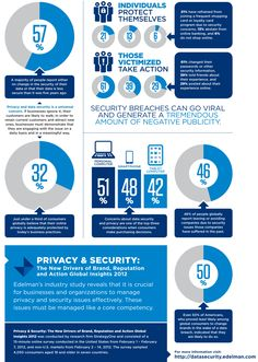 Infographic about Data Security in 2012