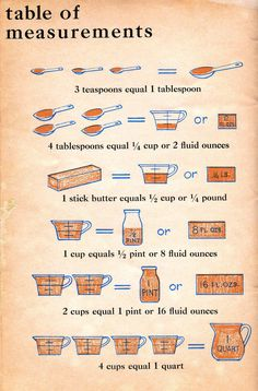 Vintage Table of Measurements - good for young beginning cooks or math challenged like myself - print laminate and tape to a cabinet door when kids are helping in the kitchen!