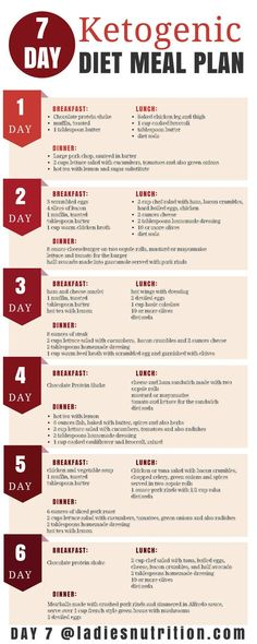 7-Day Keto Diet Meal Plan And Menu, Ketogenic Diet Plan fat loss diet articles