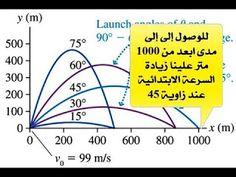 محاضرة 8-2 حركة المقذوفات Projectile Motion جامعة الازهر - غزة http://ift.tt/2t5CQzz شرح ميكاميكا 2 كورس فيزياء عامة 1 حازم سكيك ميكانيكا 1 ميكانيكا اعدادى هندسة