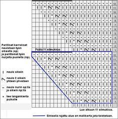 Sararat, neulottu reunapitsi | Punomo Chart, Knitting, Words, Boarders, Tricot, Breien, Weaving, Stricken, Crochet