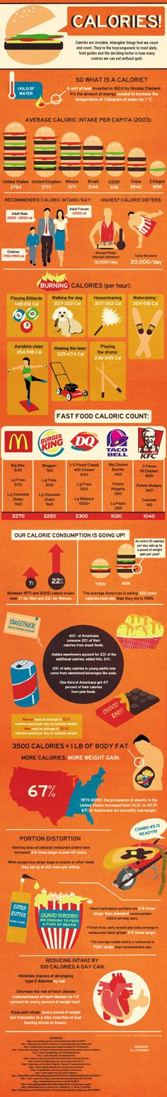 The infographic shows useful data on the caloric intake of different nations, fast food caloric count, burning calories, and some shocking calorie facts. Study this informative infographic and encourage your students to be more responsible when choosing what to eat.  #calories #health #biology