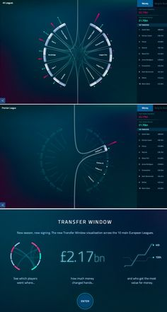 Football Transfer Window #inforgraphic #information #design