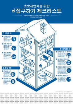 The Checklist for Tenant Infographic Poster Design