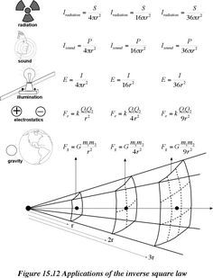 physics laws and principles | Norman Herr, Ph.D. Sourcebook Home Top footer