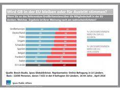 Brexit-Studie: Deutsche und Briten glauben nicht an EU-Austritt Großbritanniens