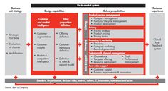 Cloud Computing and Enterprise Software Forecast Update, 2012 - Forbes. Links to Bain reports