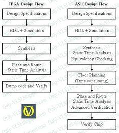 Only-VLSI: FPGA vs ASIC