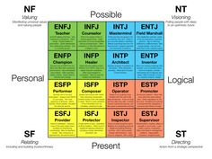 FREE Myers-Briggs Personality Type Indicator.  After completing the questionnaire, you will obtain:  Your personality type according to Carl Jung and Isabel Briggs Myers typology along with your personality strengths of the preferences.  A description of your personality type.  A list of occupations and careers fitting for your personality type.