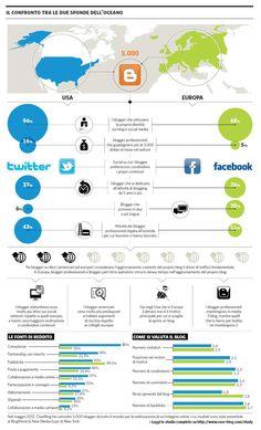 Blogger USA vs. Blogger ITA... queste le cifre! (il confronto sul numero di consulenze erogate è disarmante °_°)