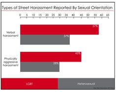 A New Report Reveals the Realities of Street Harassment - and that LGBT people and people of color are disproportionately affected | Bitch Media