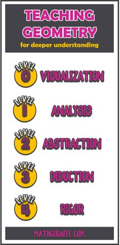 Using the 5 Van Hiele Levels to develop activities that lead to a deeper understanding - teaching & learning Geometry