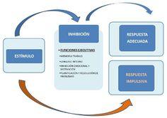 Las funciones ejecutivas | Respuesta educativa para el alumnado con TDAH