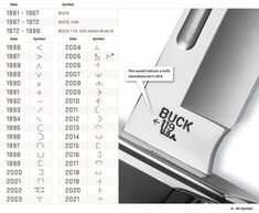 Buck Date Code Stamp Chart - How old is my Buck knife?