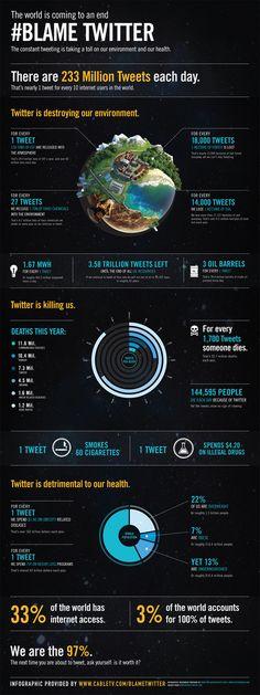 World Ending Blame Twitter Infographic