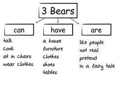 Real vs Make Believe Bears   Literacy Ideas   Pinterest   Bears ...