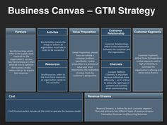 A Business Model Canvas provides direction for an organization's go-to-market strategy. Initially proposed by Alexander Osterwalder, it is a visual template used by an organization to document its business model by addressing nine key components.