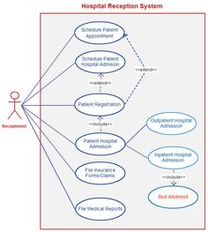 Uml use case diagram for hospital management system uml diagram use case template for a hospital management system click on image to visit the page and modify this template online ccuart Choice Image