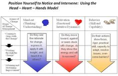 kotter's 8 step change model   Transformation and the Role of Leadership