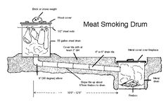 Small Smokehouse The smokehouse described here is suitable for smoking small quantities of meat safely and economically.