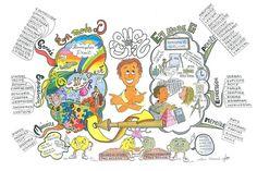 Un mapa mental es una representación de ideas que se plasmaa través de un esquema o dibujo para facilitar su observación en un documento.De este modo, se trata de una herramienta útil para organizar datos y para estudiar un cierto tema y conseguir que la persona extraiga información de un campo y la memorice de …