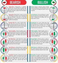 Basic candlestick patterns are either bullish bearish or dojis. - Trading Stocks Investing - Ideas of Trading Stocks Investing - Basic candlestick patterns are either bullish bearish or dojis. Trading Quotes, Intraday Trading, Stock Market Basics, India Stock Market, Stock Market Trends, Stock Market Quotes, Trade Market, Stock Trading Strategies, Candlestick Chart