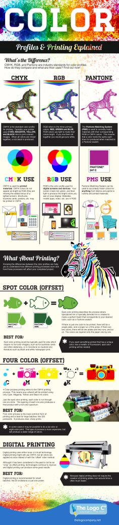 Color Profiles and Printing Explained #Printing #Color #infographic