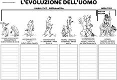 evoluzione uomo How To Speak Italian, Prehistoric Age, History For Kids, Virginia, Ap Biology, Italian Language, Learning Italian, Teaching History, Primary School