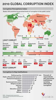 2010 Global Corruption Index/ ranks 178 countries by perceived levels of corruption in the public sector Weird Facts, Fun Facts, Us History, World History Facts, History Timeline, Cultura General, International Relations, Political Science, Historical Maps