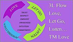 Coaching Model: 3L Flow Love, Let Go, Listen… TM Love  #CoachingModel #CoachingCertication #CoachCampus #ICACoach  #becomeacoach #coachtrinidadandtobago #destinycoach #jileanbeharry