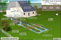 Construction - L'assainissement individuel (autonome) : comment ça marche ? | Travaux.com