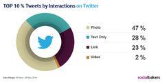 Etude Twitter : Engagement créé par les photos http://www.socialshaker.com/blog/2014/12/02/photos-engagement-twitter/… @socialshaker @isabellemathieu @socialbakers
