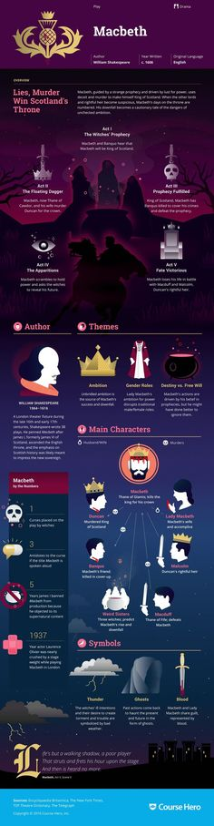 this infographic is a great tool to help students understand the plot of Macbeth before teaching them the specifics. I think that Shakespeare shouldn't be a mystery to students, no need to watch for spoilers. Macbeth Study Guide, Macbeth Essay, Macbeth Quotes, Macbeth Summary, Macbeth Book, Lady Macbeth, British Literature, Classic Literature, Learning