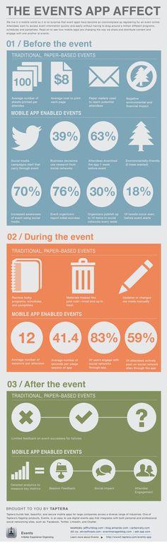 Las ventajas de las event app frente a los medios tradicionales! #events #eventapp #interactivity